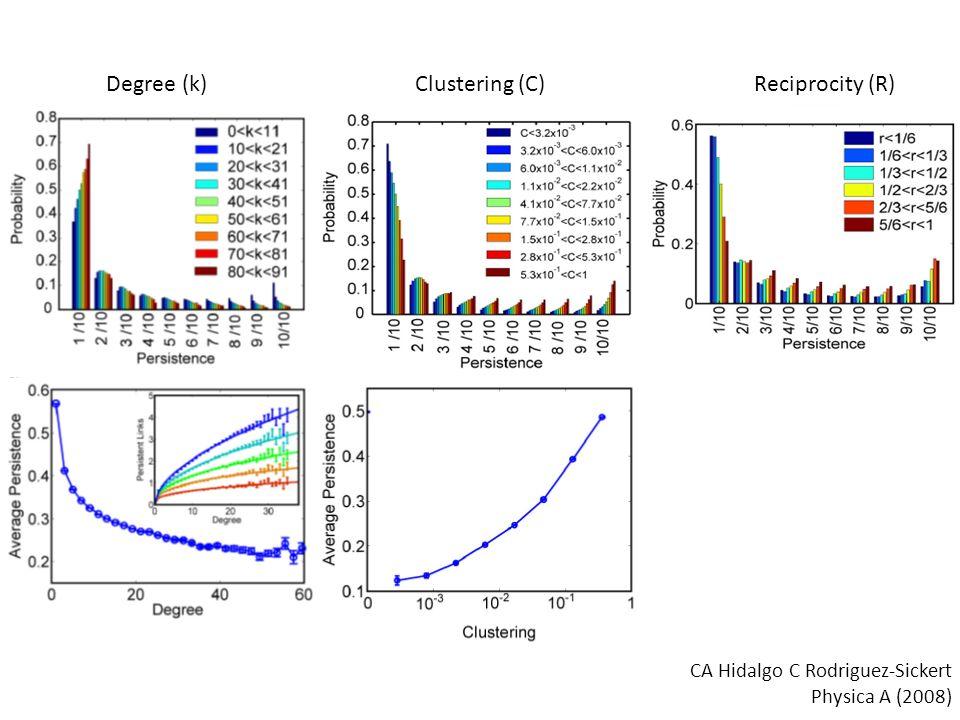 Degree (k)Clustering (C)Reciprocity (R) CA Hidalgo C Rodriguez-Sickert Physica A (2008)