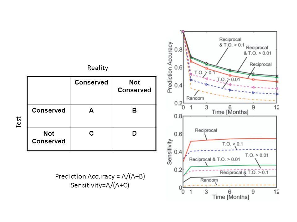 ConservedNot Conserved ConservedAB Not Conserved CD Reality Test Prediction Accuracy = A/(A+B) Sensitivity=A/(A+C)