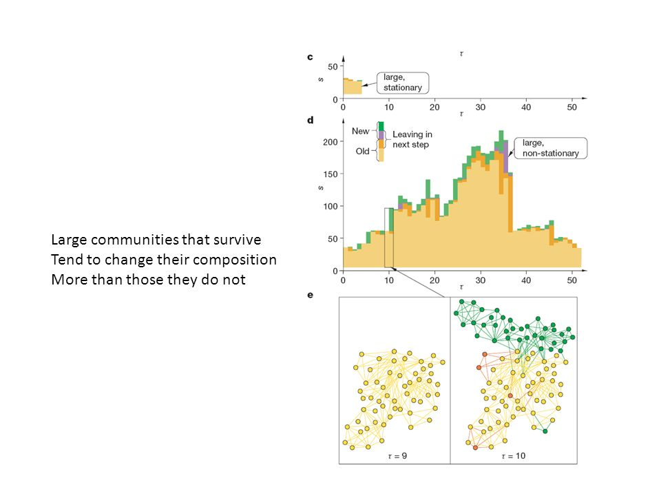 Large communities that survive Tend to change their composition More than those they do not