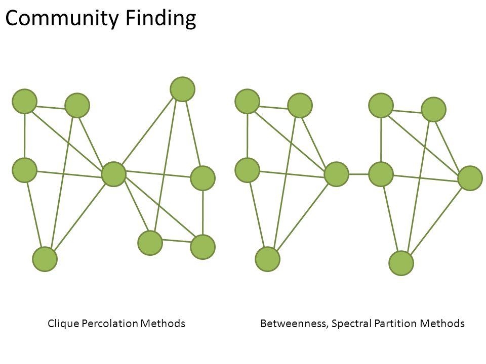 So far… We studied some basic network models: Erdos-Renyi: Random Graph.