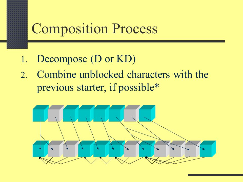 Composition Process 1. Decompose (D or KD) 2. Combine unblocked characters with the previous starter, if possible*