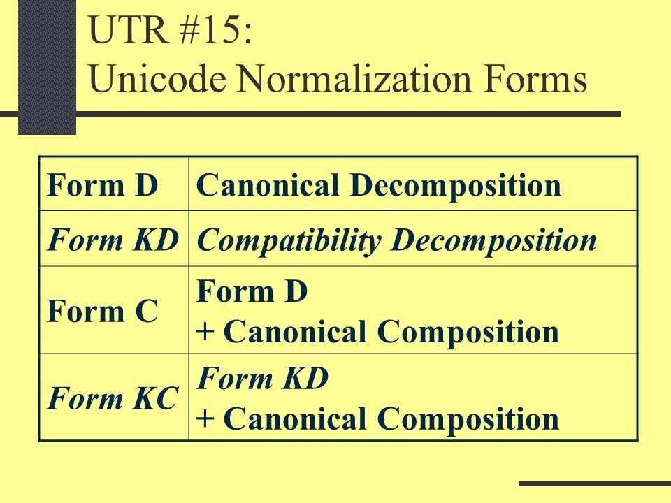 UTR #15: Unicode Normalization Forms Form DCanonical Decomposition Form KDCompatibility Decomposition Form C Form D + Canonical Composition Form KC Form KD + Canonical Composition
