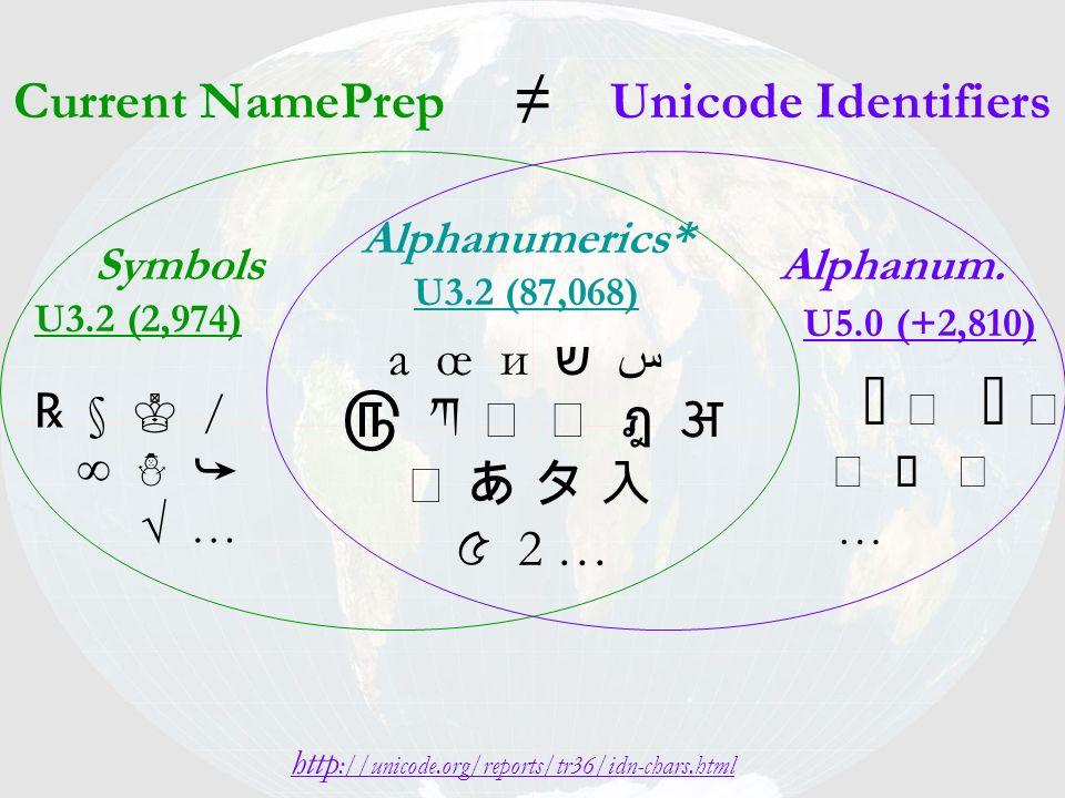 Current NamePrep Unicode Identifiers a œ и ש س 2 … § / … http ://unicode.org/reports/tr36/idn-chars.html Symbols U3.2 (2,974) Alphanumerics* U3.2 (87,