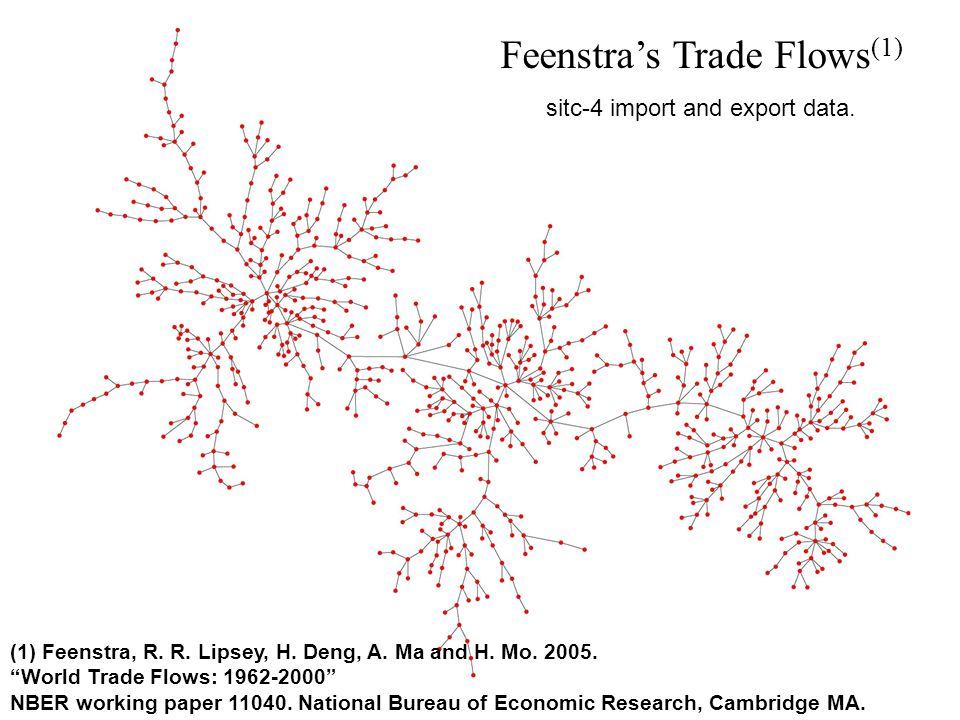 Feenstras Trade Flows (1) (1) Feenstra, R. R. Lipsey, H.