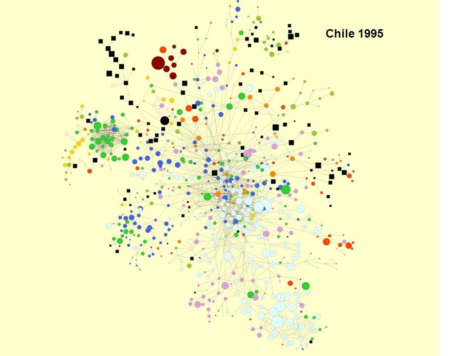 Chile 1995