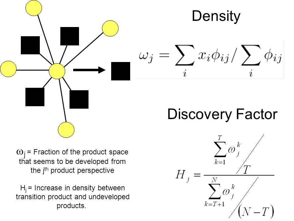 Density j = Fraction of the product space that seems to be developed from the j th product perspective Discovery Factor H j = Increase in density between transition product and undeveloped products.