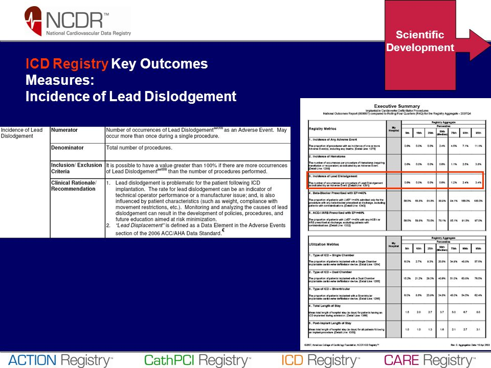 ICD Registry Key Outcomes Measures: Incidence of Lead Dislodgement Scientific Development