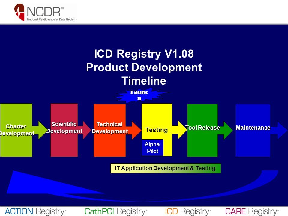 ICD Registry V1.08 Product Development Timeline ScientificDevelopment TechnicalDevelopment Testing Tool Release IT Application Development & Testing A