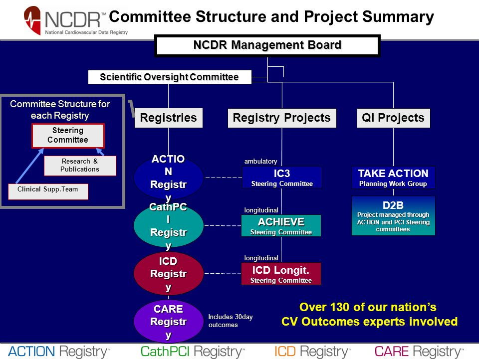 NCDR Management Board Scientific Oversight Committee Research & Publications Clinical Supp.Team SteeringCommittee Registries CathPC I Registr y CARE R