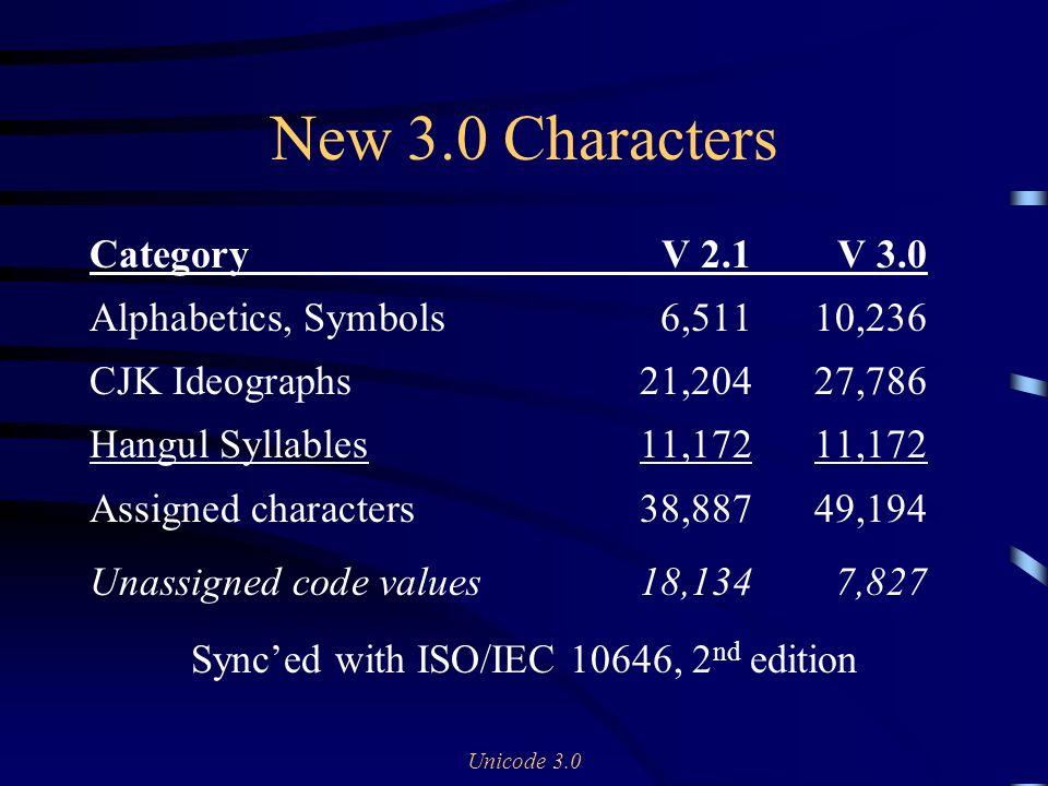 Unicode 3.0 New 3.0 Characters CategoryV 2.1V 3.0 Alphabetics, Symbols6,51110,236 CJK Ideographs21,20427,786 Hangul Syllables11,17211,172 Assigned characters38,88749,194 Unassigned code values18,1347,827 Synced with ISO/IEC 10646, 2 nd edition