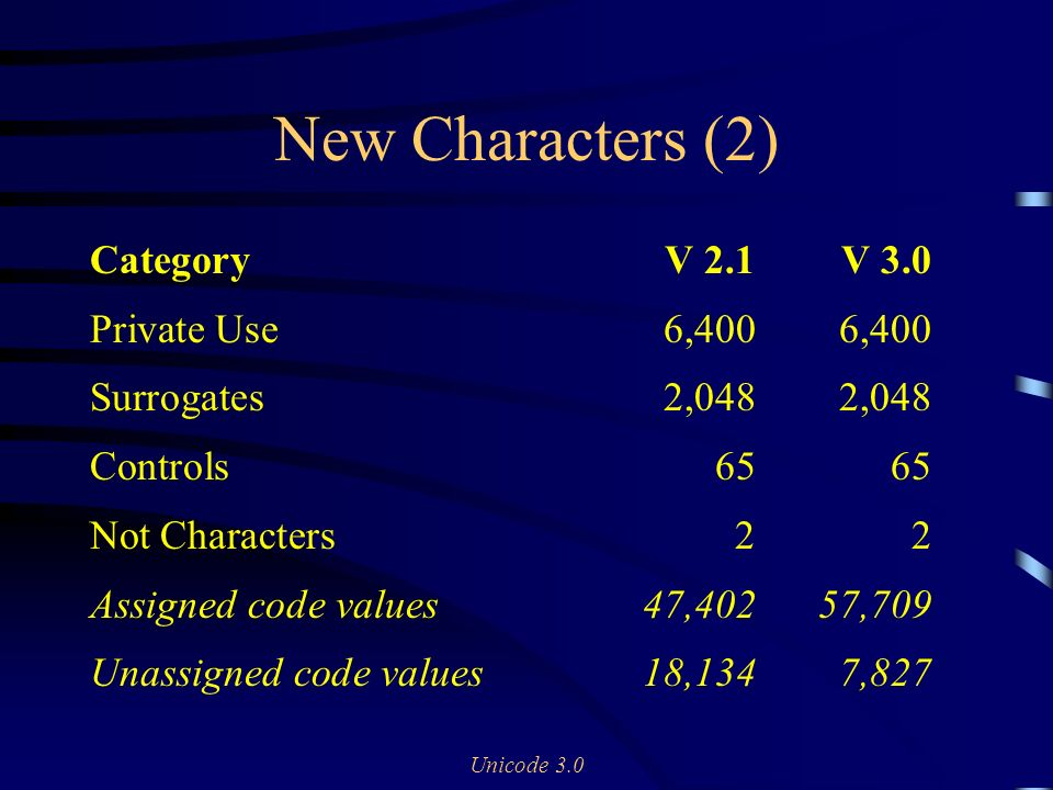 Unicode 3.0 New Characters (2) CategoryV 2.1V 3.0 Private Use6,4006,400 Surrogates2,0482,048 Controls6565 Not Characters22 Assigned code values47,40257,709 Unassigned code values18,1347,827