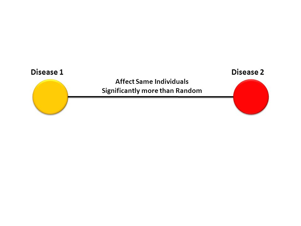 Disease 1Disease 2 Affect Same Individuals Significantly more than Random