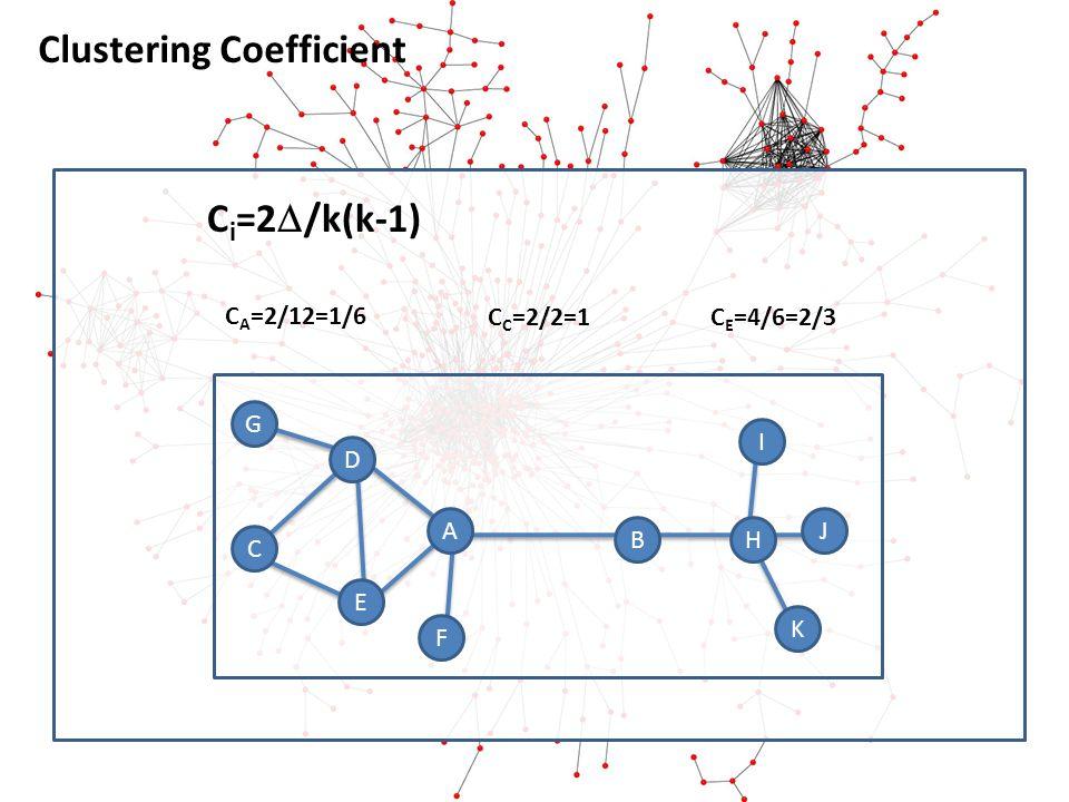 Clustering Coefficient A BH I J K D G E C F C i =2 /k(k-1) C A =2/12=1/6 C C =2/2=1C E =4/6=2/3