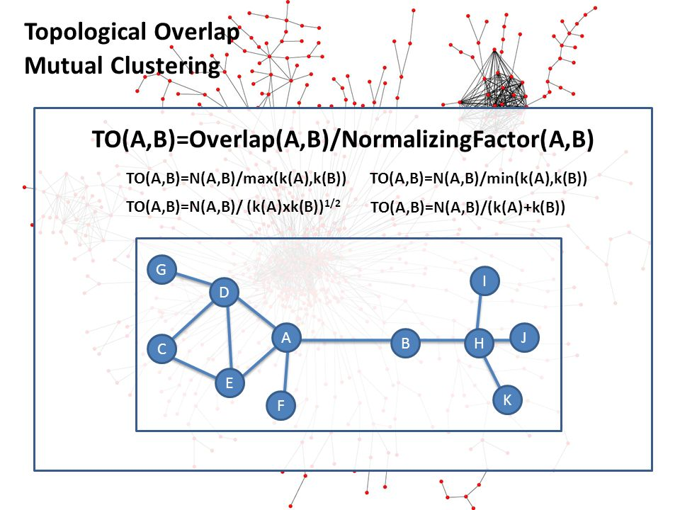 Topological Overlap Mutual Clustering A BH I J K D G E C F TO(A,B)=Overlap(A,B)/NormalizingFactor(A,B) TO(A,B)=N(A,B)/max(k(A),k(B)) TO(A,B)=N(A,B)/ (k(A)xk(B)) 1/2 TO(A,B)=N(A,B)/min(k(A),k(B)) TO(A,B)=N(A,B)/(k(A)+k(B))
