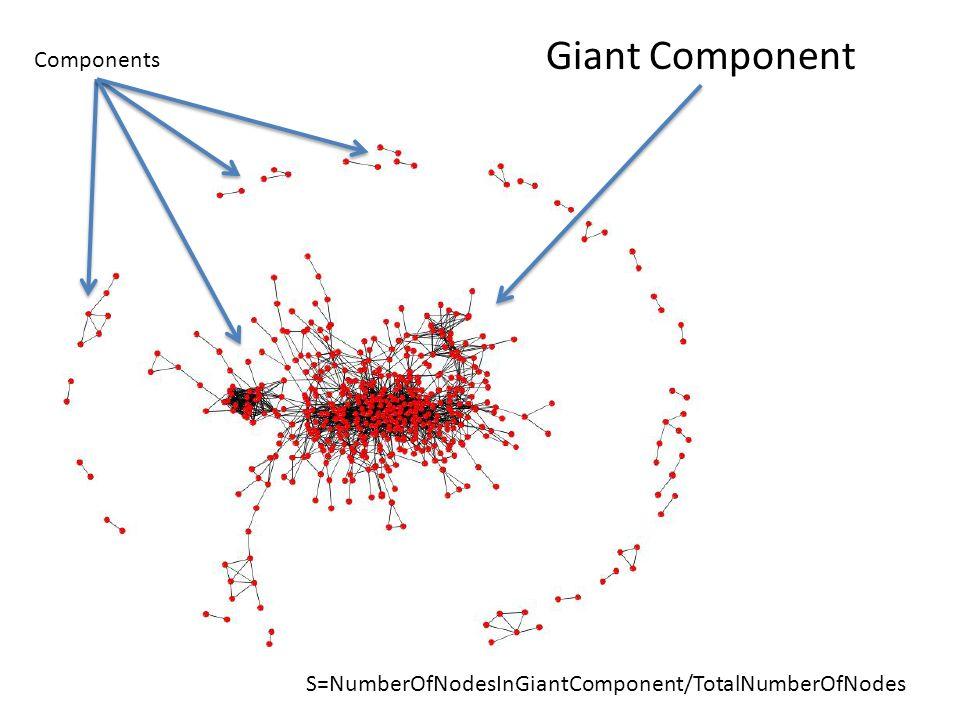 Giant Component Components S=NumberOfNodesInGiantComponent/TotalNumberOfNodes