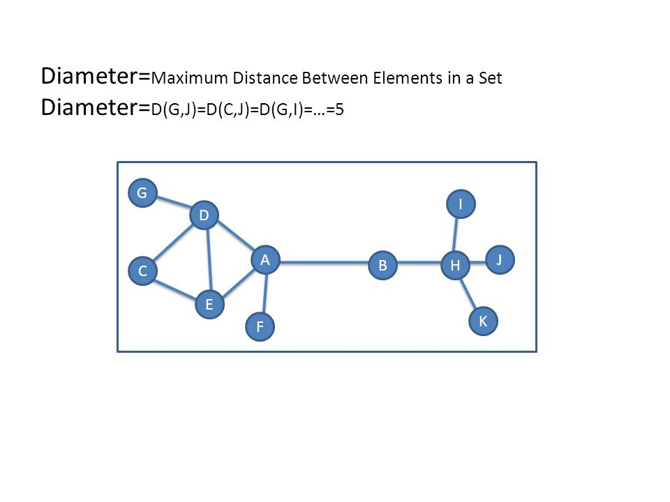 A BH I J K D G E C F Diameter= Maximum Distance Between Elements in a Set Diameter= D(G,J)=D(C,J)=D(G,I)=…=5