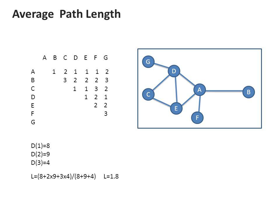 A B D G E C F Average Path Length A B C D E F G ABCDEFGABCDEFG 1 2 1 1 1 2 3 2 2 2 3 1 1 3 2 1 2 1 2 2 3 D(1)=8 D(2)=9 D(3)=4 L=(8+2x9+3x4)/(8+9+4) L=1.8