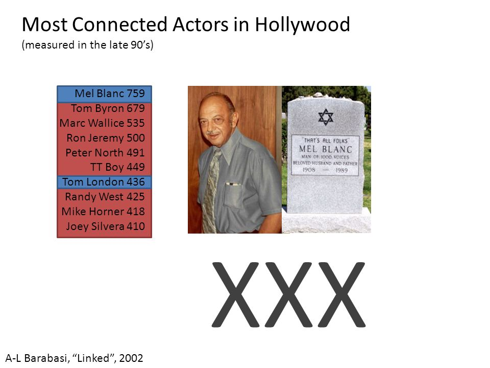 XXX Most Connected Actors in Hollywood (measured in the late 90s) A-L Barabasi, Linked, 2002 Mel Blanc 759 Tom Byron 679 Marc Wallice 535 Ron Jeremy 5