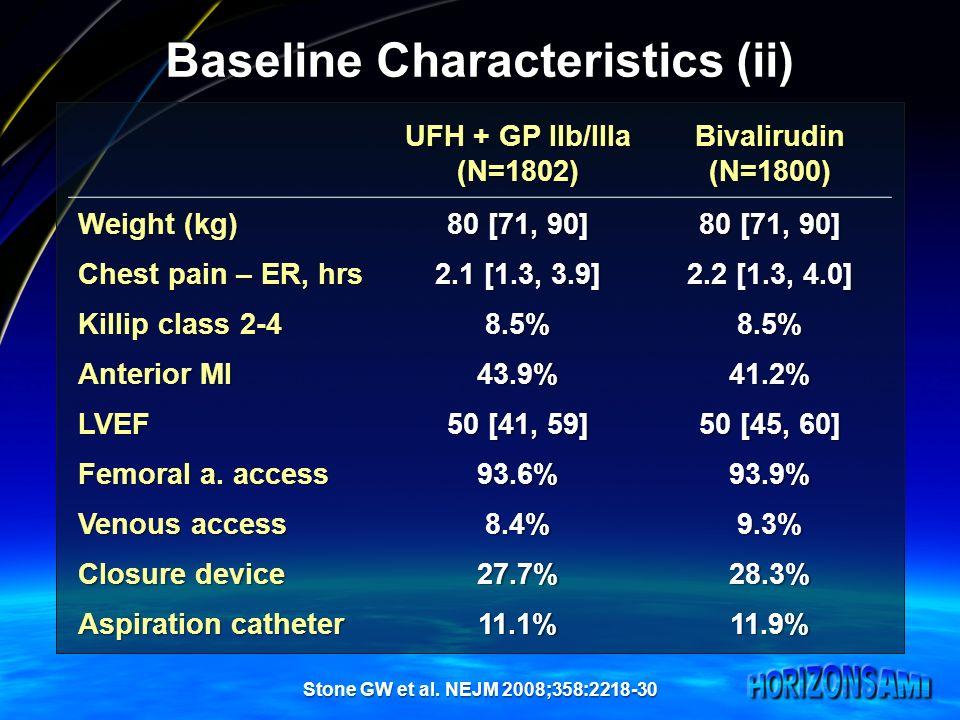 Baseline Characteristics (ii) UFH + GP IIb/IIIa (N=1802)Bivalirudin(N=1800) Weight (kg) 80 [71, 90] Chest pain – ER, hrs 2.1 [1.3, 3.9] 2.2 [1.3, 4.0]