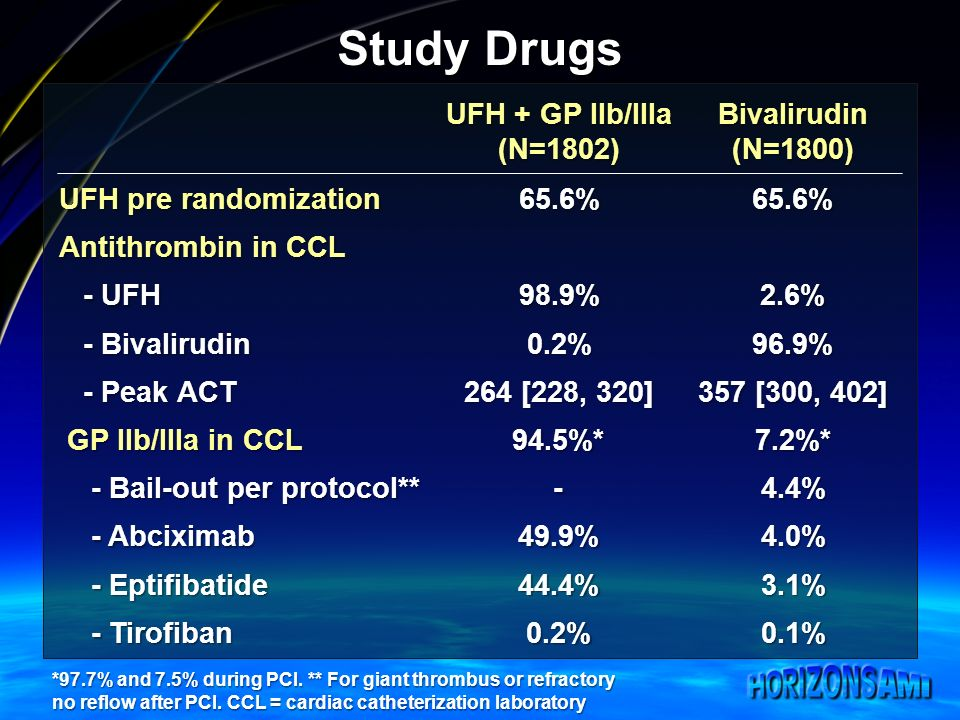 Study Drugs UFH + GP IIb/IIIa (N=1802)Bivalirudin(N=1800) UFH pre randomization 65.6%65.6% Antithrombin in CCL - UFH - UFH98.9%2.6% - Bivalirudin - Bivalirudin0.2%96.9% - Peak ACT - Peak ACT 264 [228, 320] 357 [300, 402] GP IIb/IIIa in CCL 94.5%*7.2%* - Bail-out per protocol** - Bail-out per protocol**-4.4% - Abciximab - Abciximab49.9%4.0% - Eptifibatide - Eptifibatide44.4%3.1% - Tirofiban - Tirofiban0.2%0.1% *97.7% and 7.5% during PCI.