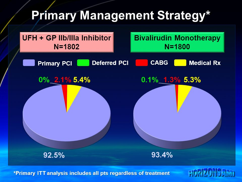 Primary Management Strategy* UFH + GP IIb/IIIa Inhibitor N=1802 Bivalirudin Monotherapy N=1800 Primary PCI Deferred PCI CABG Medical Rx *Primary ITT analysis includes all pts regardless of treatment