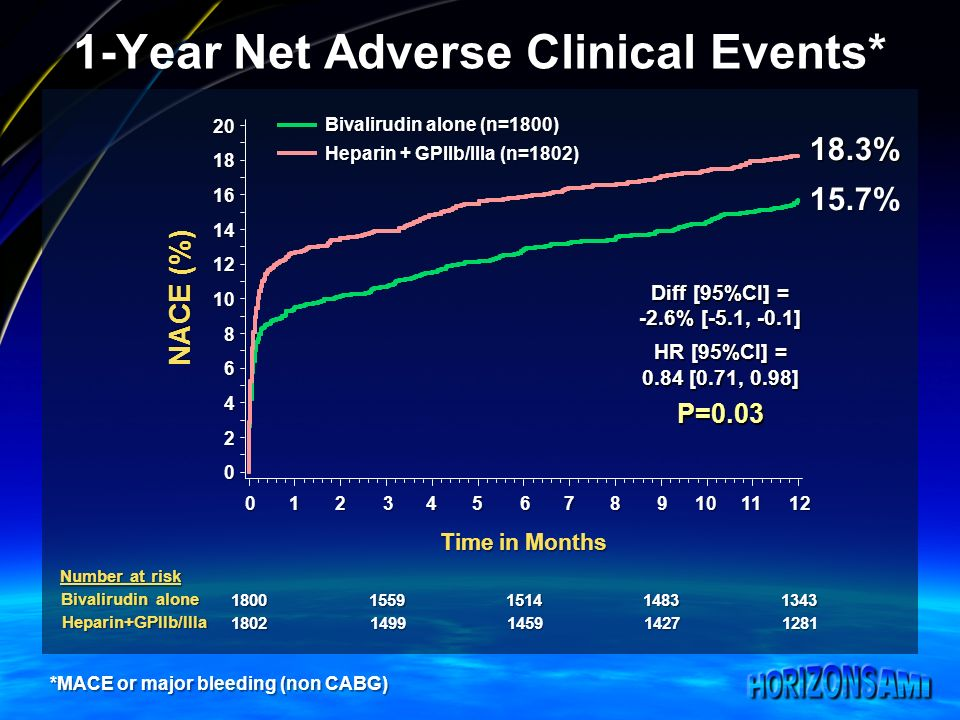1-Year Net Adverse Clinical Events* *MACE or major bleeding (non CABG) 18.3% 15.7% Diff [95%CI] = -2.6% [-5.1, -0.1] HR [95%CI] = 0.84 [0.71, 0.98] P=0.03 Bivalirudin alone (n=1800) Heparin + GPIIb/IIIa (n=1802)