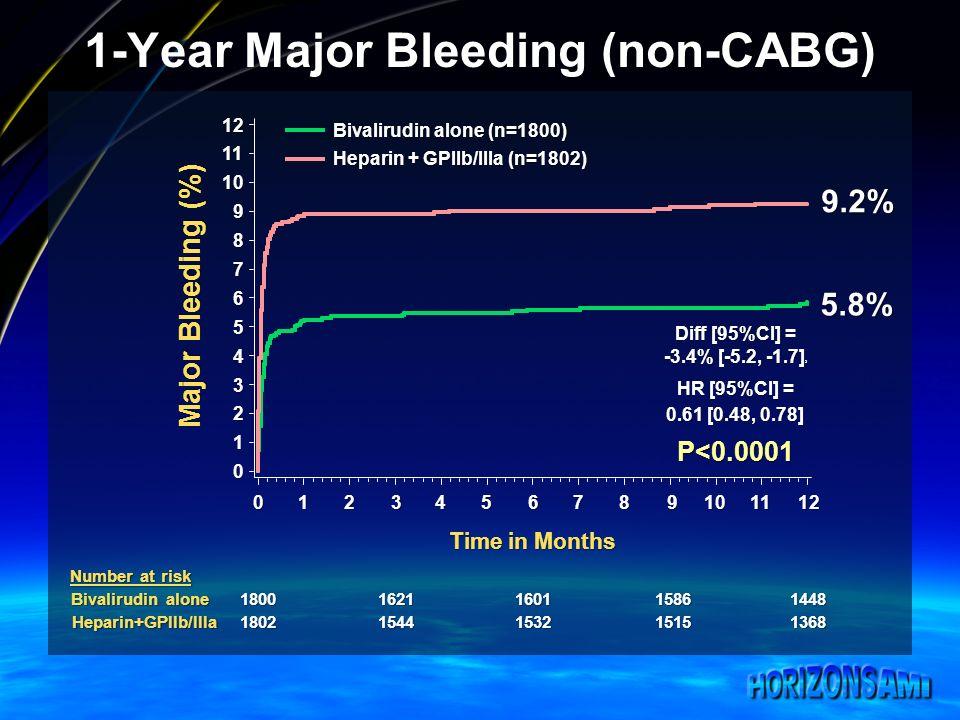 9.2% 5.8% Diff [95%CI] = -3.4% [-5.2, -1.7] 2 HR [95%CI] = 0.61 [0.48, 0.78] P<0.0001 1-Year Major Bleeding (non-CABG) Bivalirudin alone (n=1800) Hepa