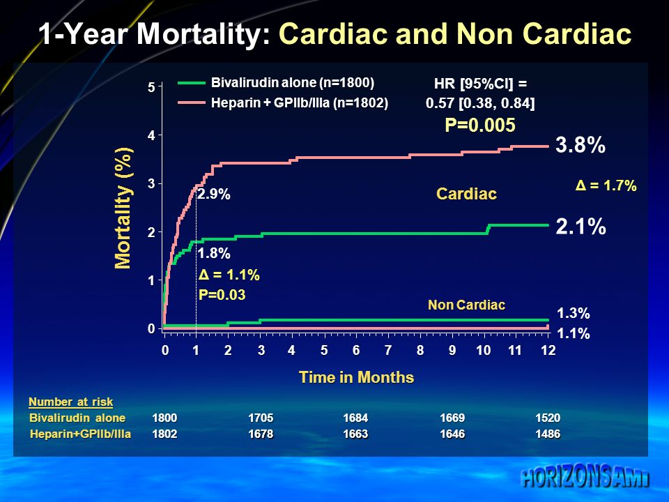 1-Year Mortality: Cardiac and Non Cardiac Number at risk Bivalirudin alone Heparin+GPIIb/IIIa Bivalirudin alone (n=1800) Heparin + GPIIb/IIIa (n=1802) 18001705168416691520 18021678166316461486 Cardiac Non Cardiac Mortality (%) 0 1 2 3 4 5 Time in Months 0123456789101112 3.8% 2.1% 1.3% 1.1% HR [95%CI] = 0.57 [0.38, 0.84] P=0.005 2.9% 1.8% Δ = 1.1% P=0.03 Δ = 1.7%