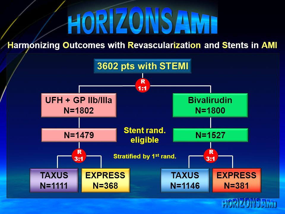 Harmonizing Outcomes with Revascularization and Stents in AMI R 1:1 3602 pts with STEMI Stent rand.