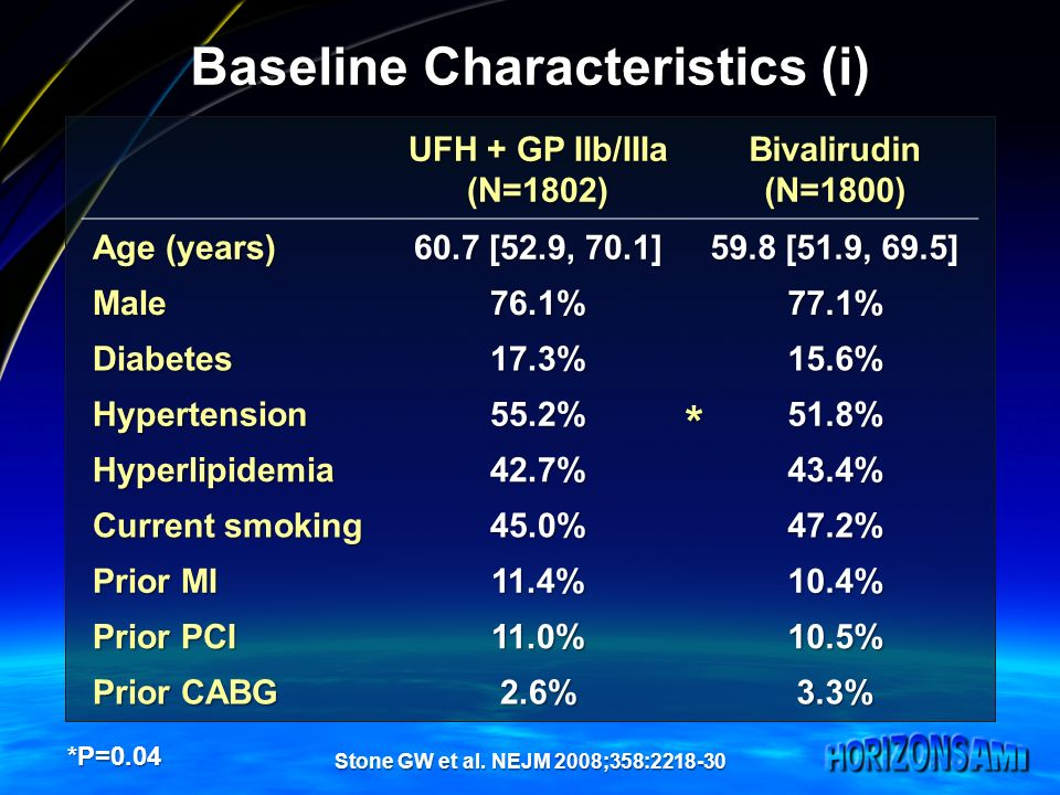 Baseline Characteristics (i) UFH + GP IIb/IIIa (N=1802)Bivalirudin(N=1800) Age (years) 60.7 [52.9, 70.1] 59.8 [51.9, 69.5] Male76.1%77.1% Diabetes17.3%15.6% Hypertension55.2%51.8% Hyperlipidemia42.7%43.4% Current smoking 45.0%47.2% Prior MI 11.4%10.4% Prior PCI 11.0%10.5% Prior CABG 2.6%3.3% *P=0.04 * Stone GW et al.