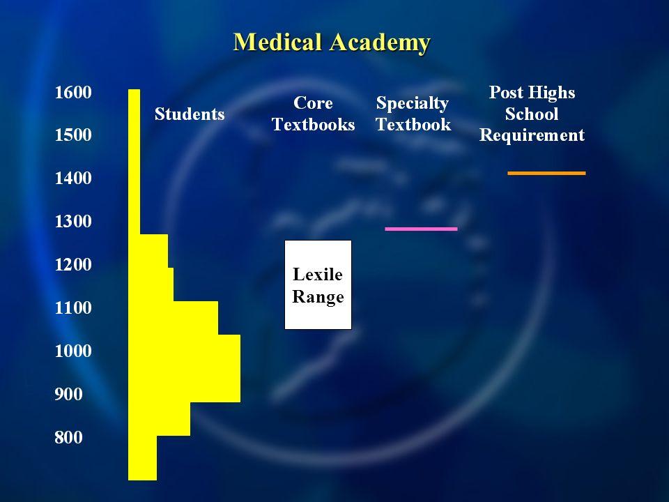 Medical Academy Lexile Range