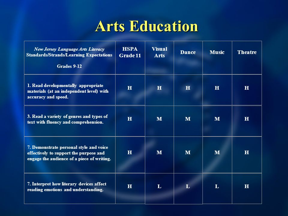 Arts Education New Jersey Language Arts Literacy Standards/Strands/Learning Expectations Grades 9-12 HSPA Grade 11 Visual Arts Dance MusicTheatre 1.