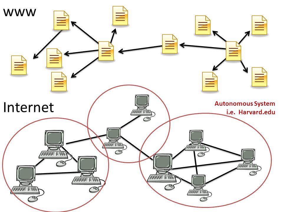 Internet www Autonomous System i.e. Harvard.edu