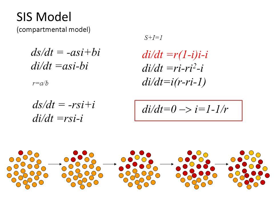 SIS Model (compartmental model) ds/dt = -asi+bi di/dt =asi-bi ds/dt = -rsi+i di/dt =rsi-i r=a/b S+I=1 di/dt =r(1-i)i-i di/dt =ri-ri 2 -i di/dt=i(r-ri-