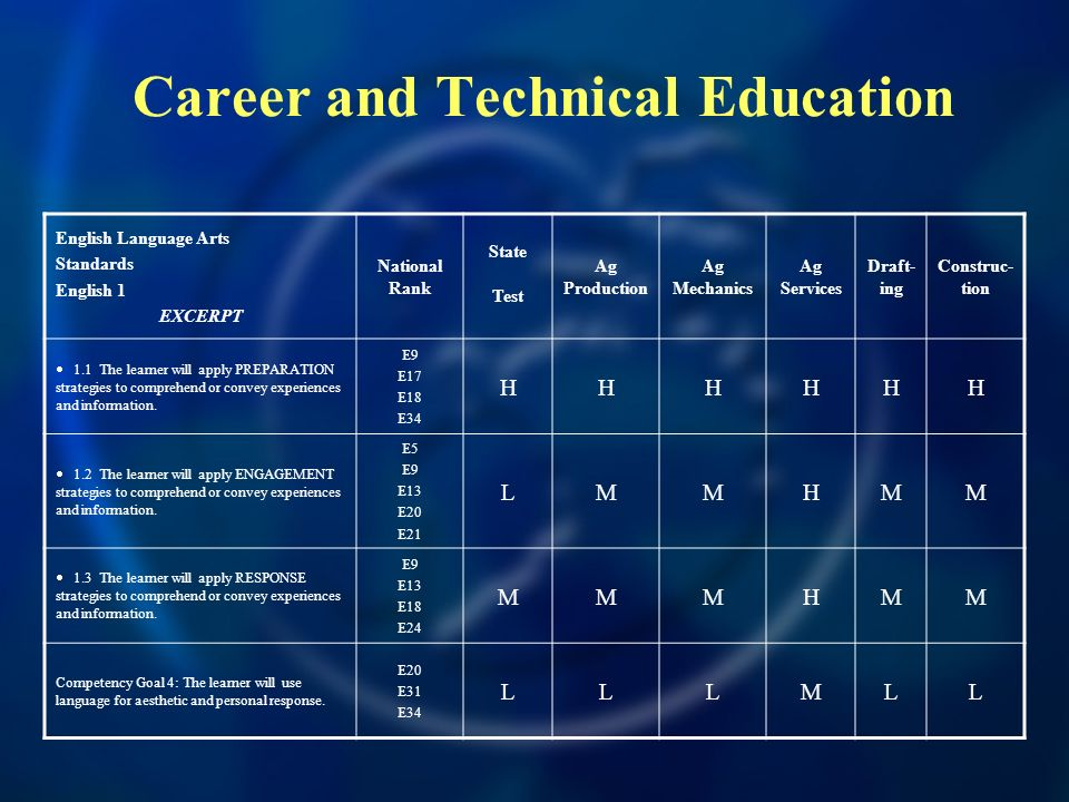 Career and Technical Education English Language Arts Standards English 1 EXCERPT National Rank State Test Ag Production Ag Mechanics Ag Services Draft- ing Construc- tion 1.1 The learner will apply PREPARATION strategies to comprehend or convey experiences and information.