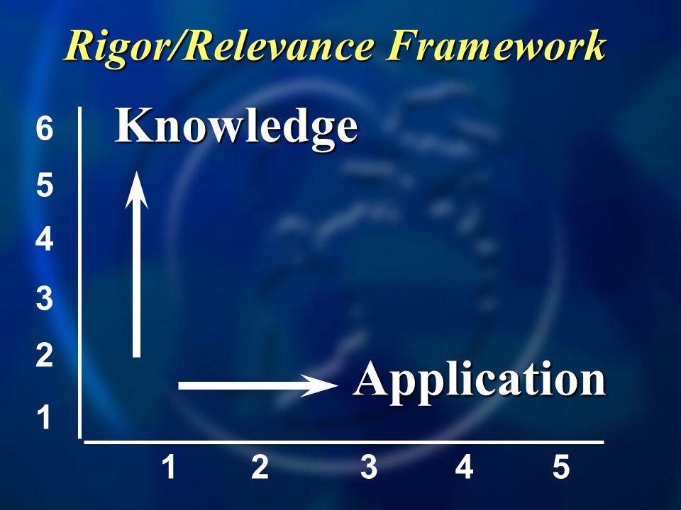 1 2 3 4 5 6 12345 A B D C Rigor/Relevance Framework Express probabilities as fractions, percents, or decimals.
