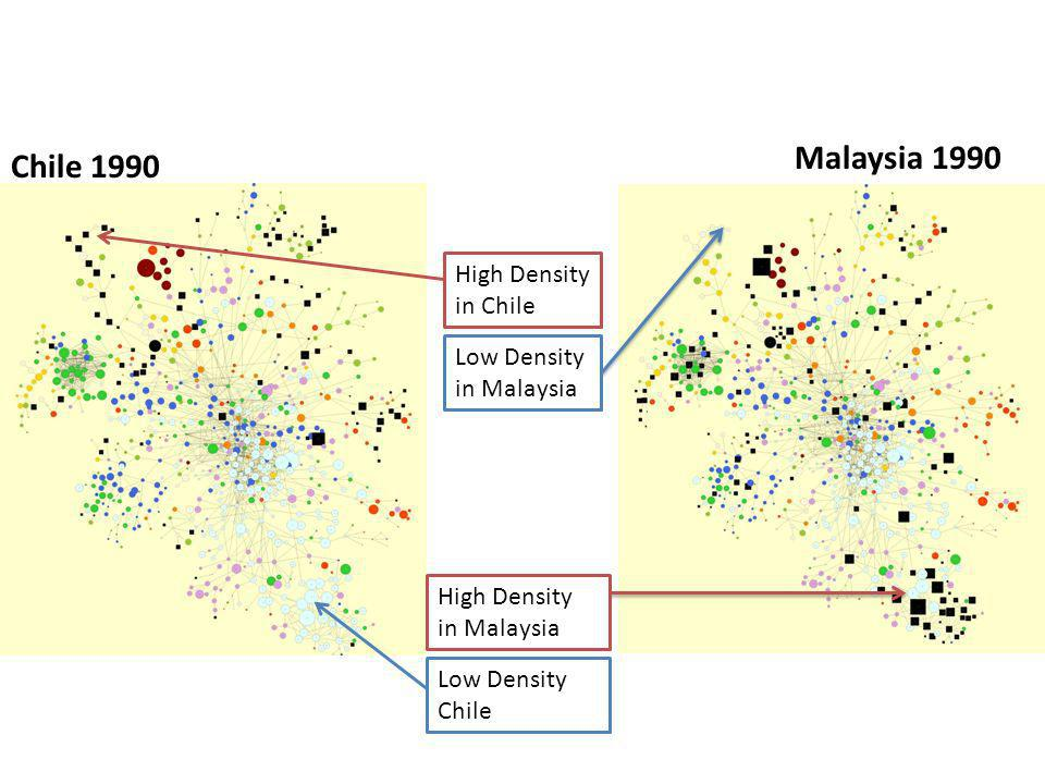 Malaysia 1990 Chile 1990 High Density in Malaysia Low Density Chile High Density in Chile Low Density in Malaysia