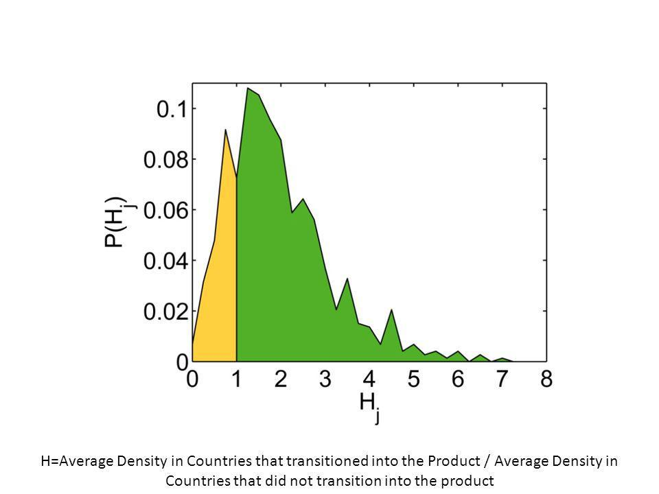 H=Average Density in Countries that transitioned into the Product / Average Density in Countries that did not transition into the product
