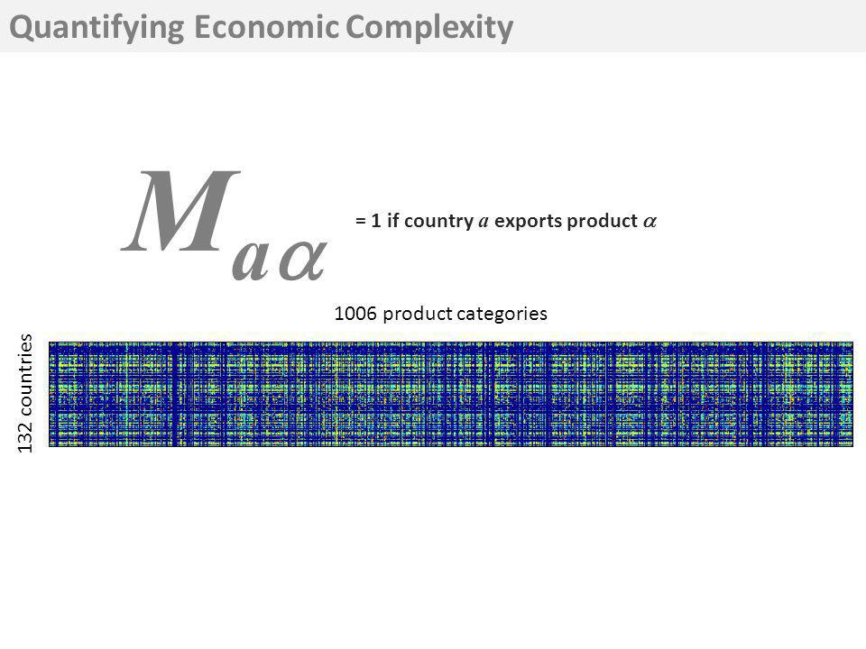 1006 product categories 132 countries Quantifying Economic Complexity M a = 1 if country a exports product