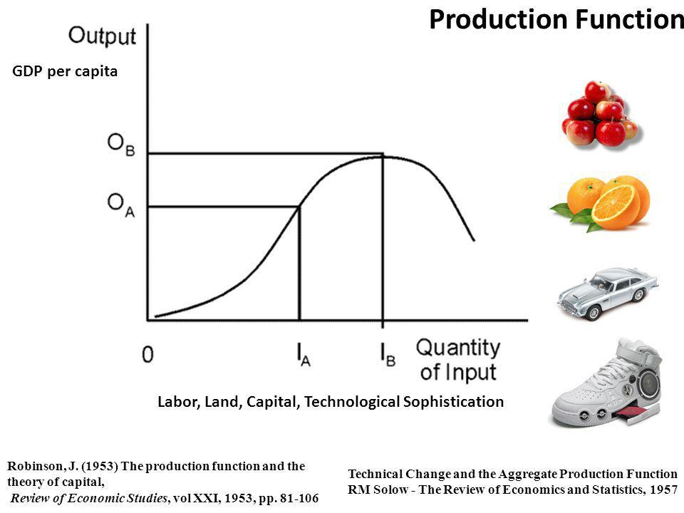 GDP per capita Labor, Land, Capital, Technological Sophistication Production Function Robinson, J. (1953) The production function and the theory of ca