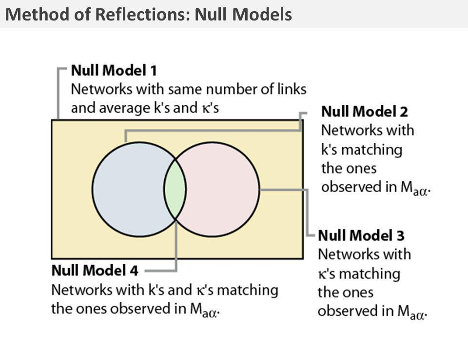 Method of Reflections: Null Models