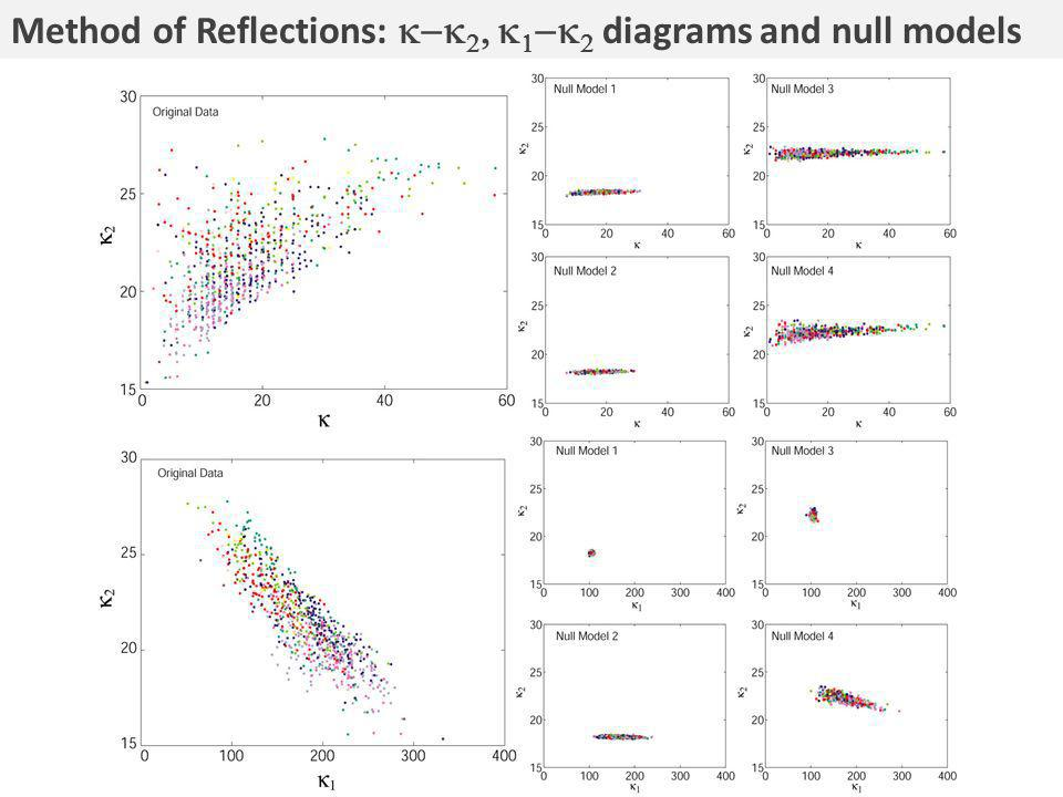 Method of Reflections: diagrams and null models