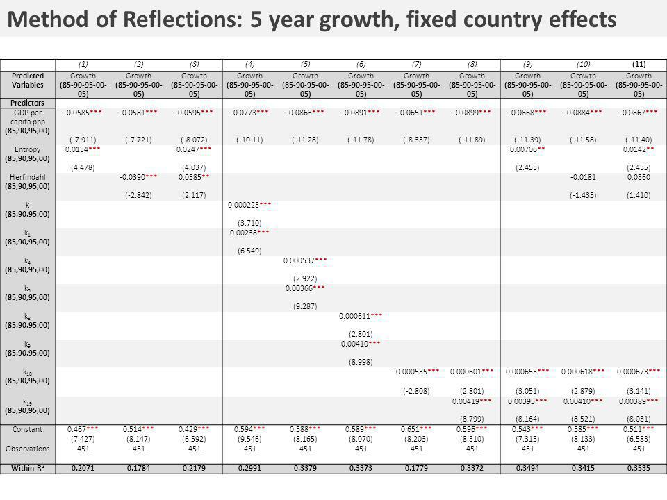 Method of Reflections: 5 year growth, fixed country effects (1)(2)(3)(4)(5)(6)(7)(8)(9)(10)(11) Predicted Variables Growth (85-90-95-00- 05) Predictor