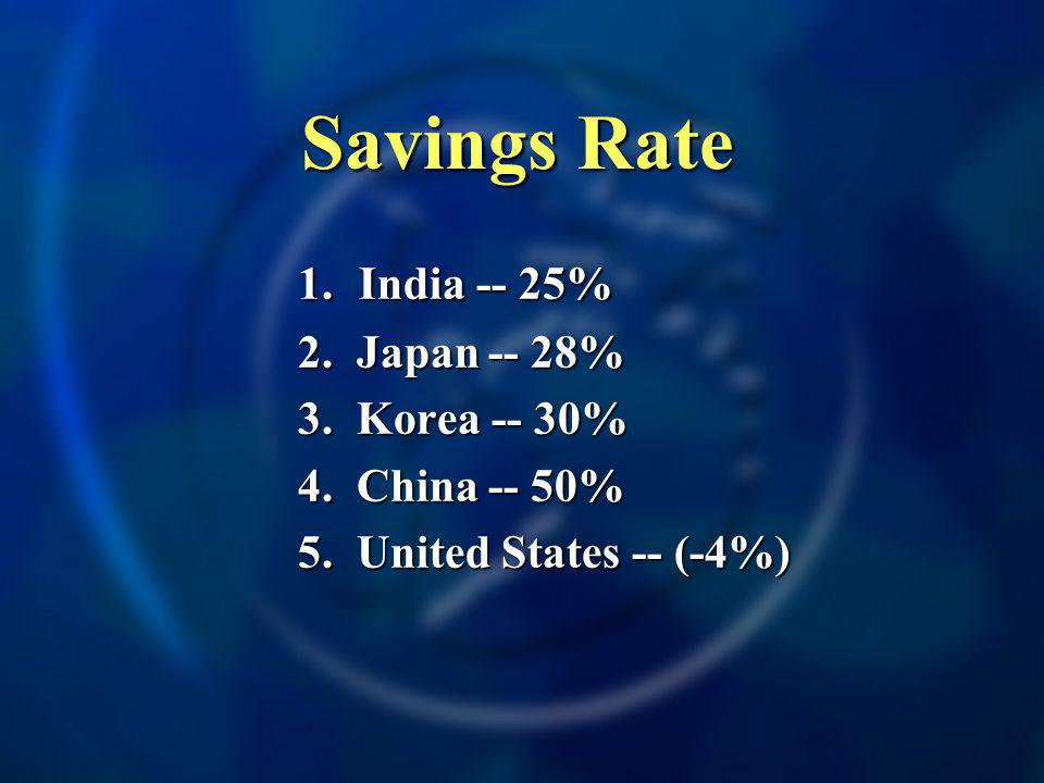 Savings Rate 1. India -- 25% 2. Japan -- 28% 3. Korea -- 30% 4. China -- 50% 5. United States -- (-4%)