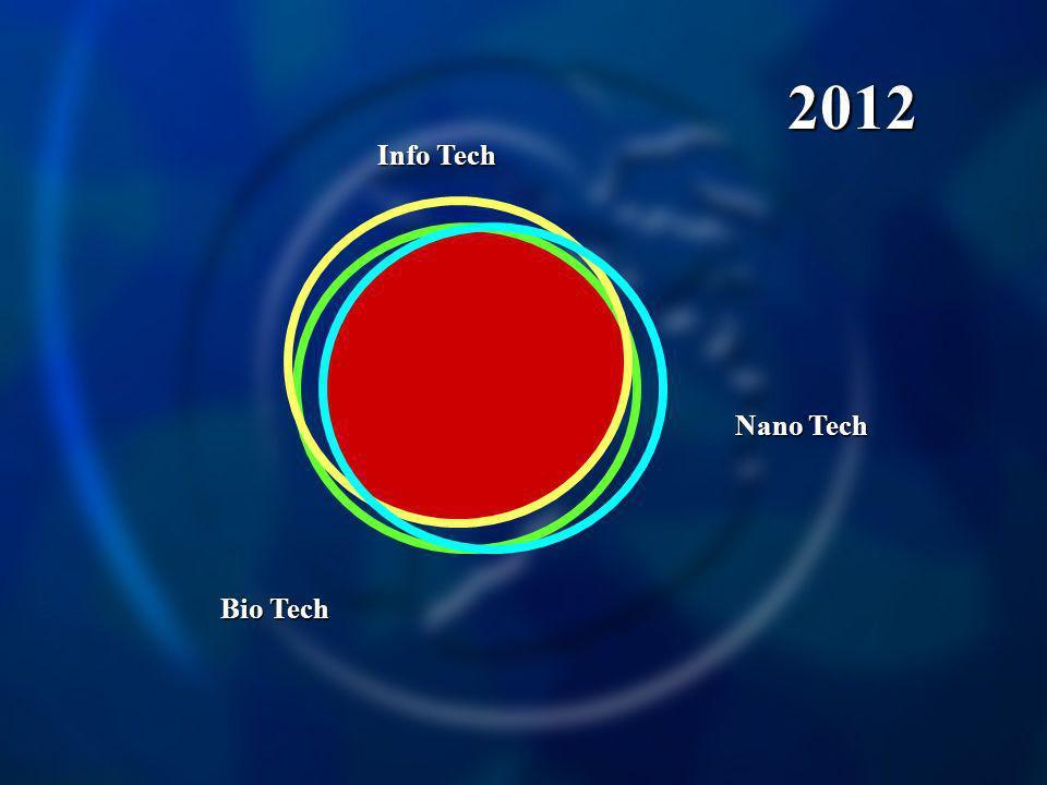 Info Tech Nano Tech Bio Tech 2012