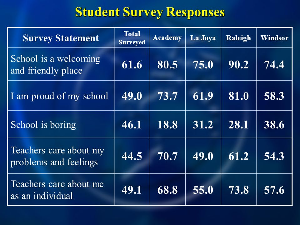 Student Survey Responses Survey Statement Total Surveyed Academy La JoyaRaleighWindsor School is a welcoming and friendly place 61.680.575.090.274.4 I am proud of my school 49.073.761.981.058.3 School is boring 46.118.831.228.138.6 Teachers care about my problems and feelings 44.570.749.061.254.3 Teachers care about me as an individual 49.168.855.073.857.6