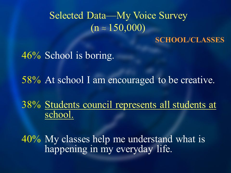 46%School is boring. 58%At school I am encouraged to be creative.