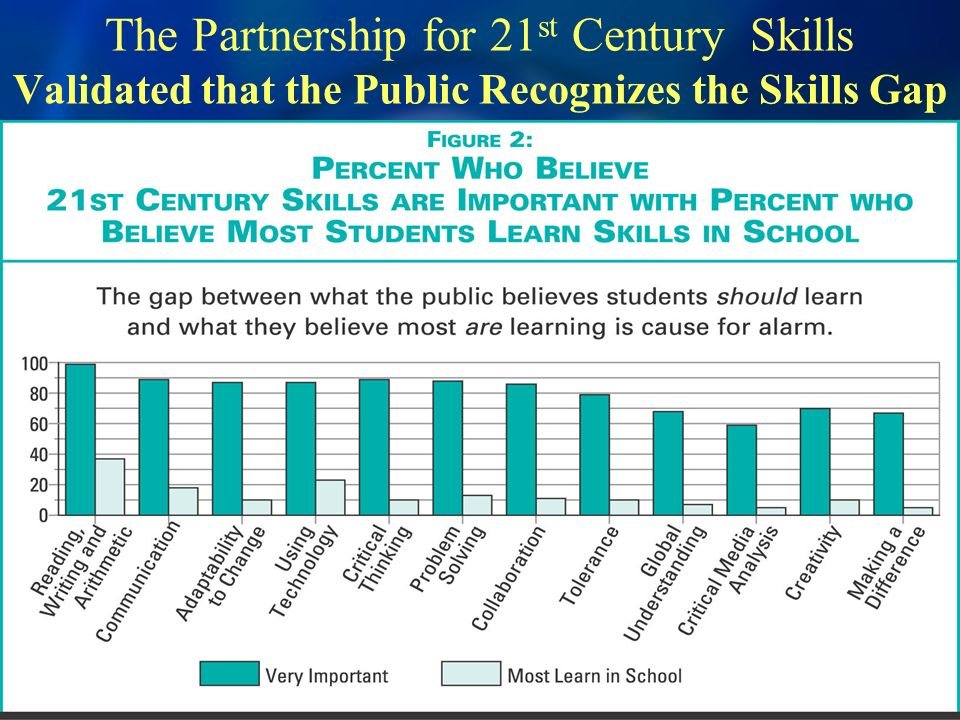 The Partnership for 21 st Century Skills Validated that the Public Recognizes the Skills Gap