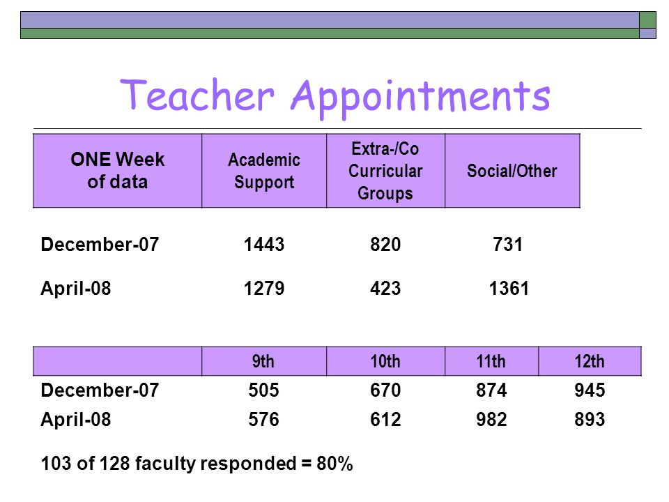 Teacher Appointments ONE Week of data Academic Support Extra-/Co Curricular Groups Social/Other December-071443820 731 April-081279423 1361 9th10th11t