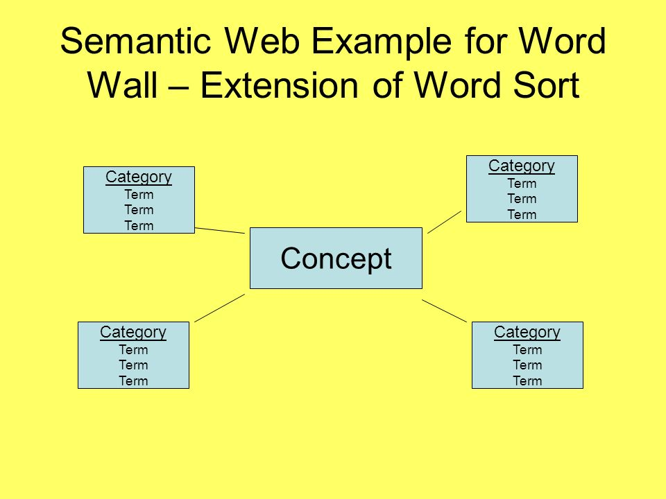 Semantic Web Example for Word Wall – Extension of Word Sort Concept Category Term Category Term Category Term Category Term
